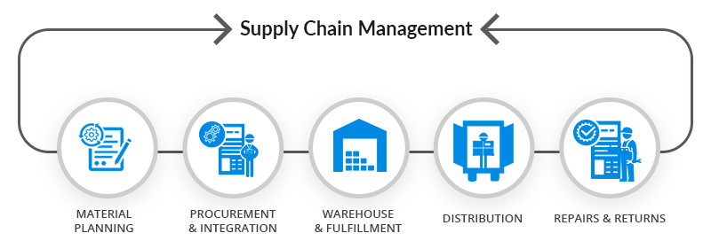 Supply Chains integrate with WasteMaster